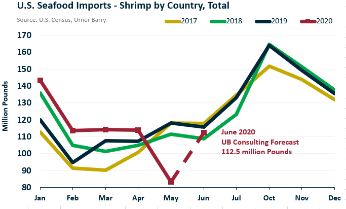 ANALYSIS: May Shrimp Imports Decline 29.4 Percent